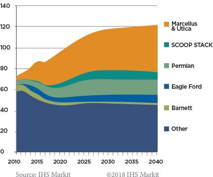 US Natural Gas Prodcution Outlook